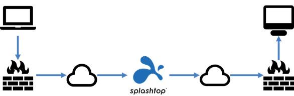 Diagram of a Splashtop connection